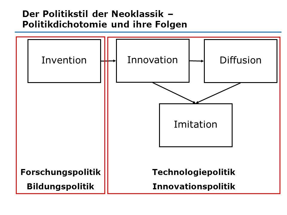 Invention Innovation Diffusion Imitation