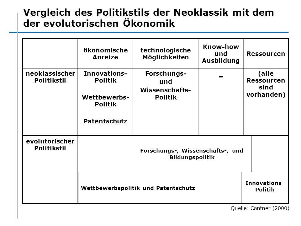 Vergleich des Politikstils der Neoklassik mit dem der evolutorischen Ökonomik