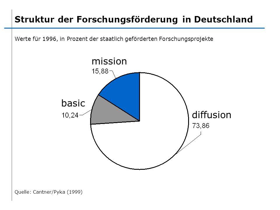 mission basic diffusion