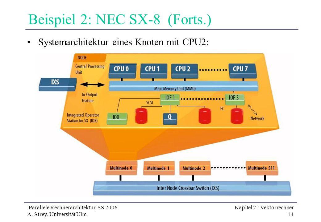 Beispiel 2: NEC SX-8 (Forts.)
