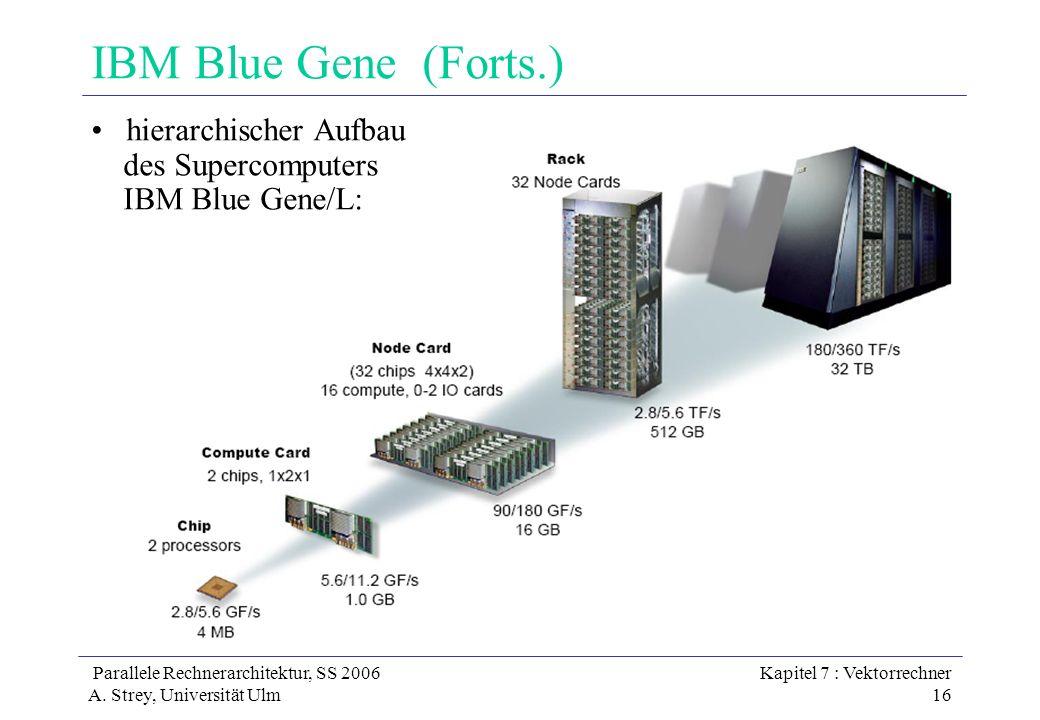 IBM Blue Gene (Forts.) hierarchischer Aufbau des Supercomputers