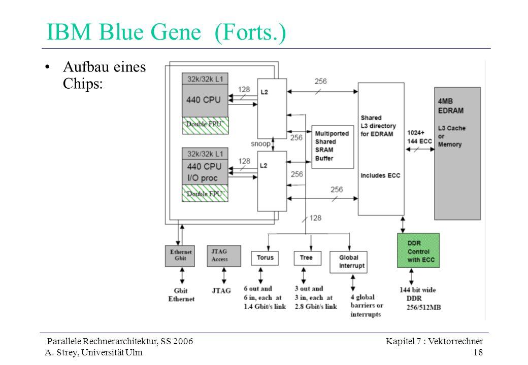 IBM Blue Gene (Forts.) Aufbau eines Chips:
