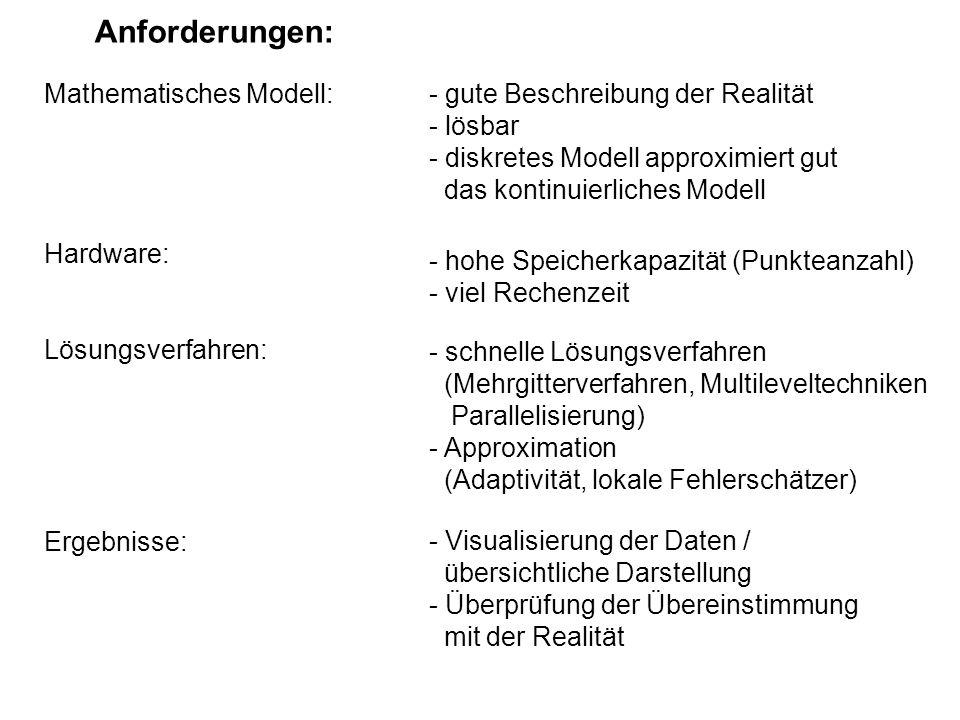 Anforderungen: Mathematisches Modell: Hardware: Lösungsverfahren: