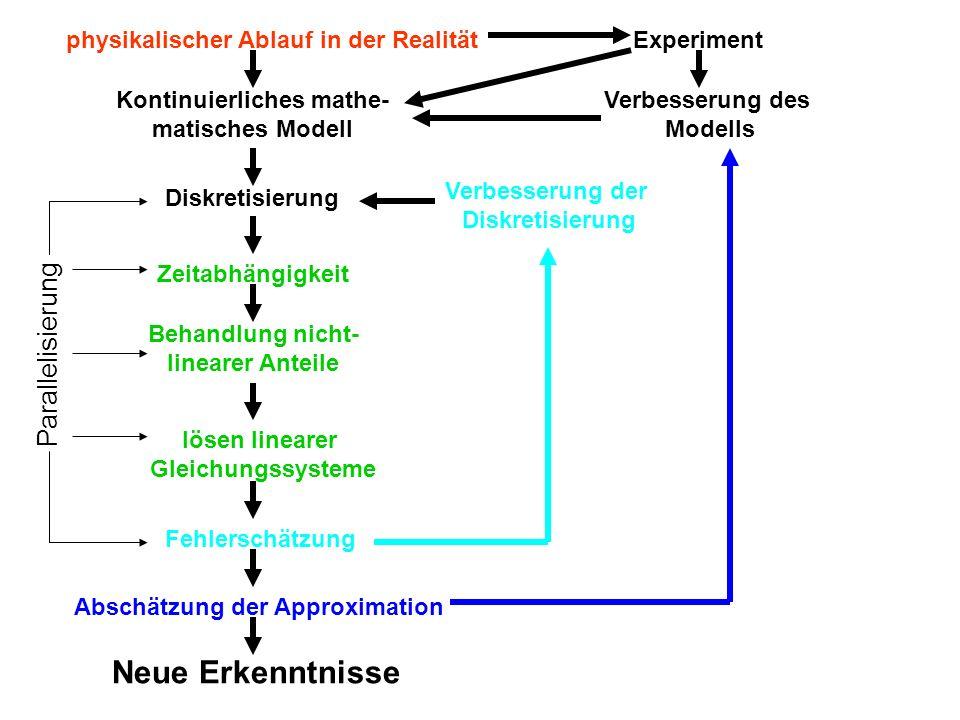Kontinuierliches mathe-