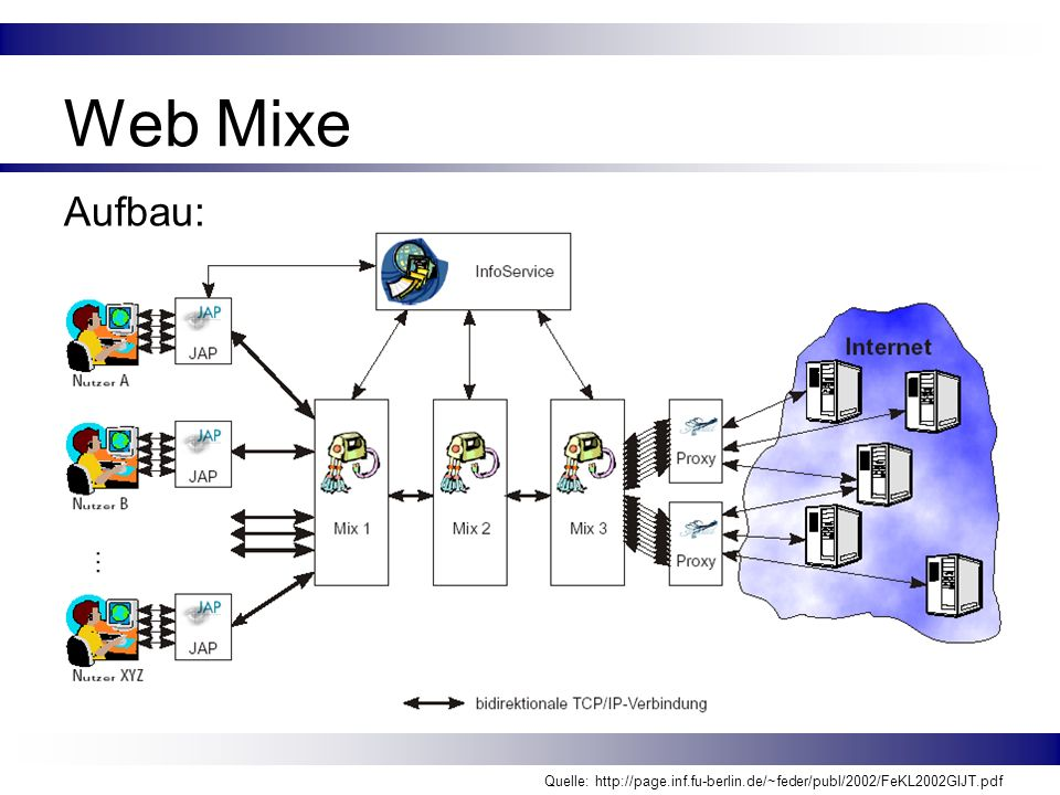 Web Mixe Aufbau: Quelle: http://page.inf.fu-berlin.de/~feder/publ/2002/FeKL2002GIJT.pdf