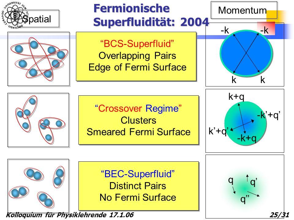 Fermionische Superfluidität: 2004