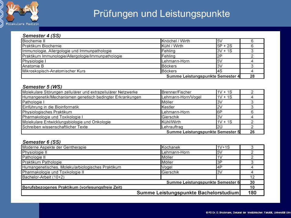 Prüfungen und Leistungspunkte