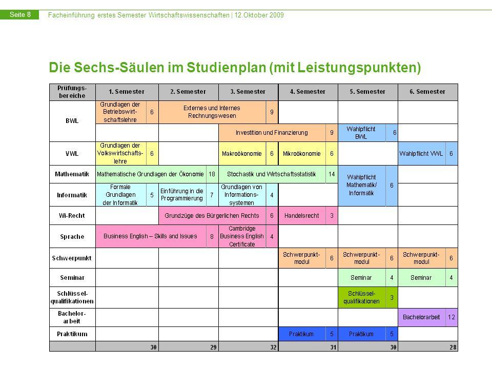 Die Sechs-Säulen im Studienplan (mit Leistungspunkten)