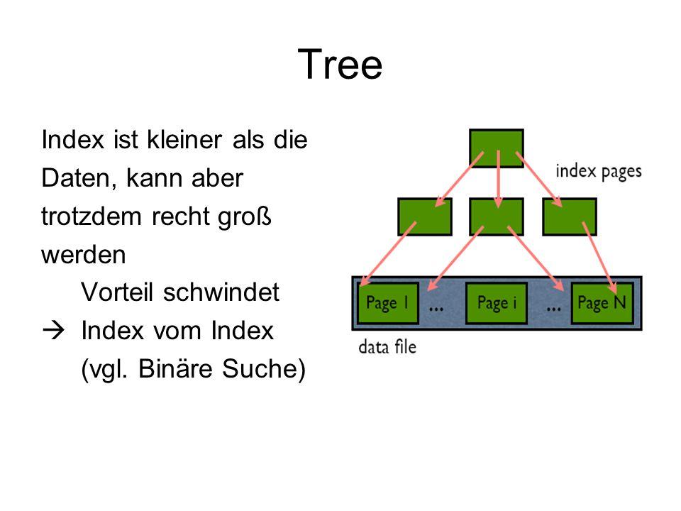 Tree Index ist kleiner als die Daten, kann aber trotzdem recht groß