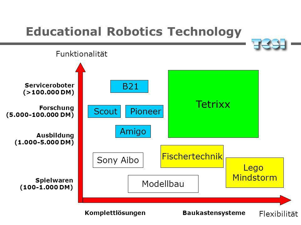 Educational Robotics Technology