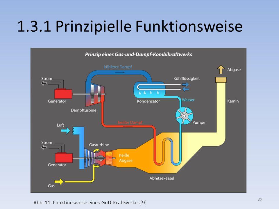 1.3.1 Prinzipielle Funktionsweise