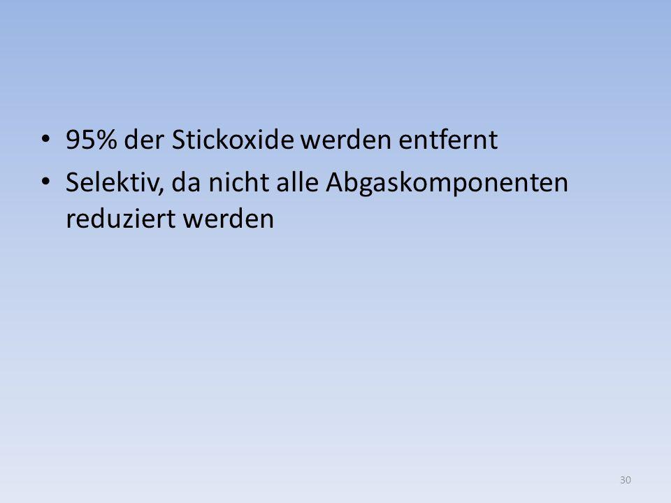 95% der Stickoxide werden entfernt