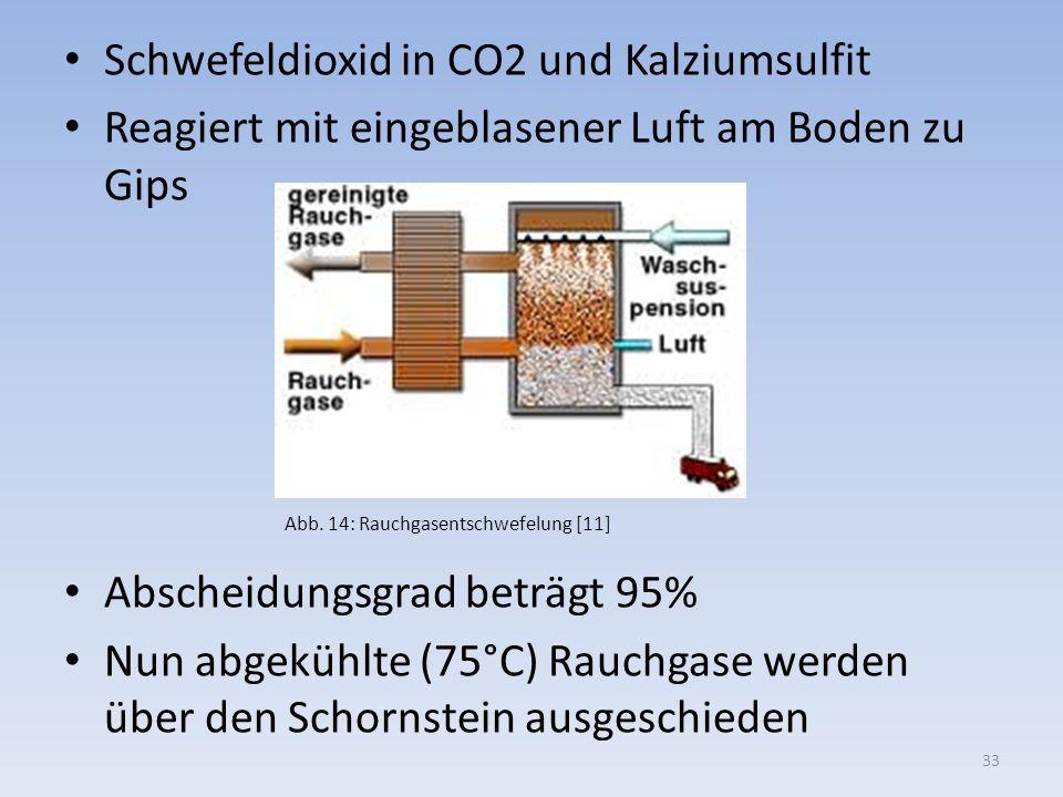 Schwefeldioxid in CO2 und Kalziumsulfit
