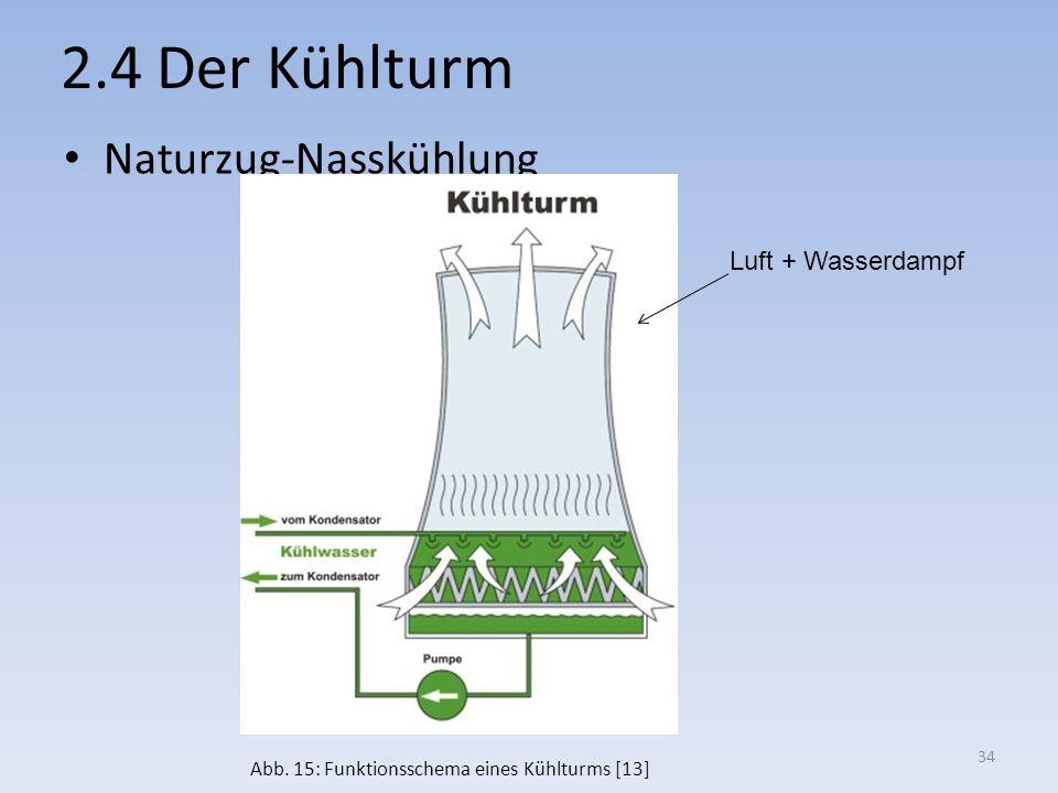 2.4 Der Kühlturm Naturzug-Nasskühlung Luft + Wasserdampf