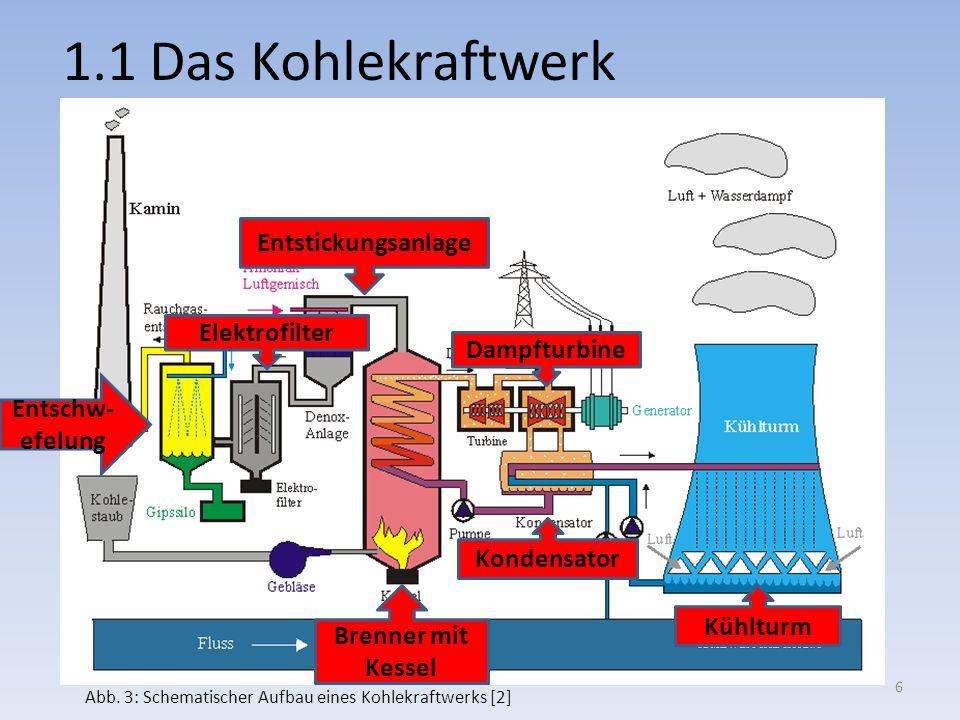 1.1 Das Kohlekraftwerk Entstickungsanlage Elektrofilter Dampfturbine