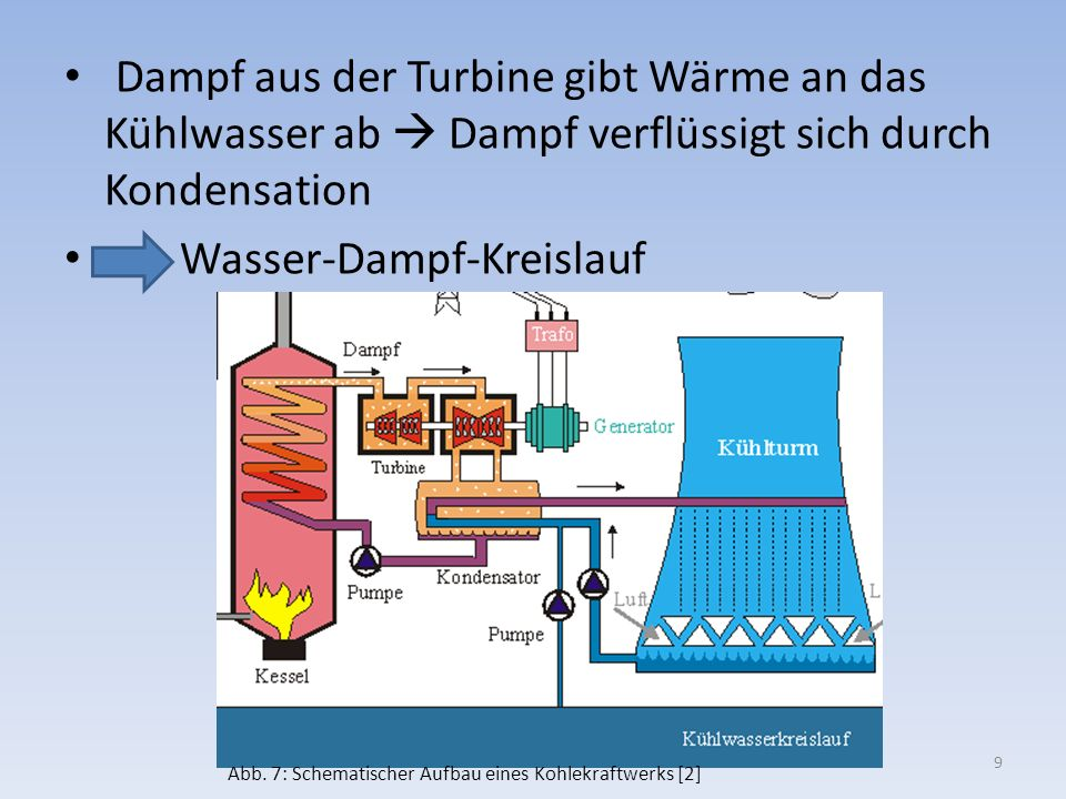 Wasser-Dampf-Kreislauf