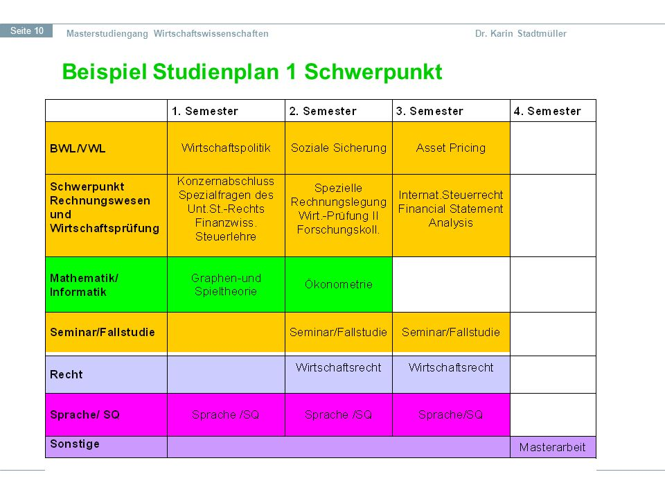 Beispiel Studienplan 1 Schwerpunkt