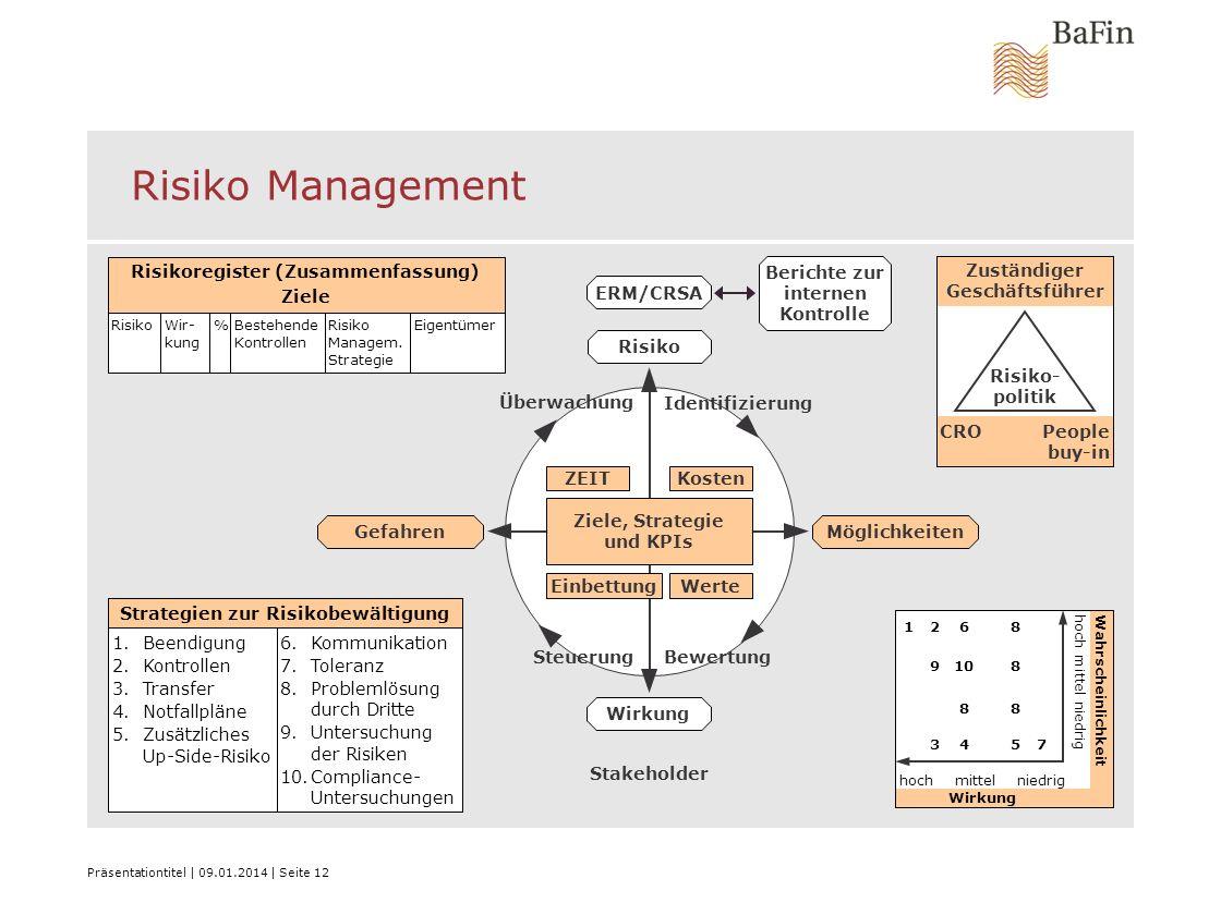 Risiko Management Risikoregister (Zusammenfassung) Ziele