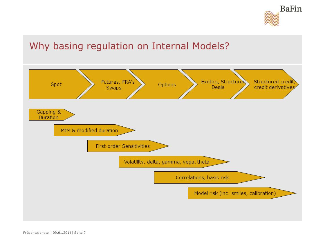 Why basing regulation on Internal Models