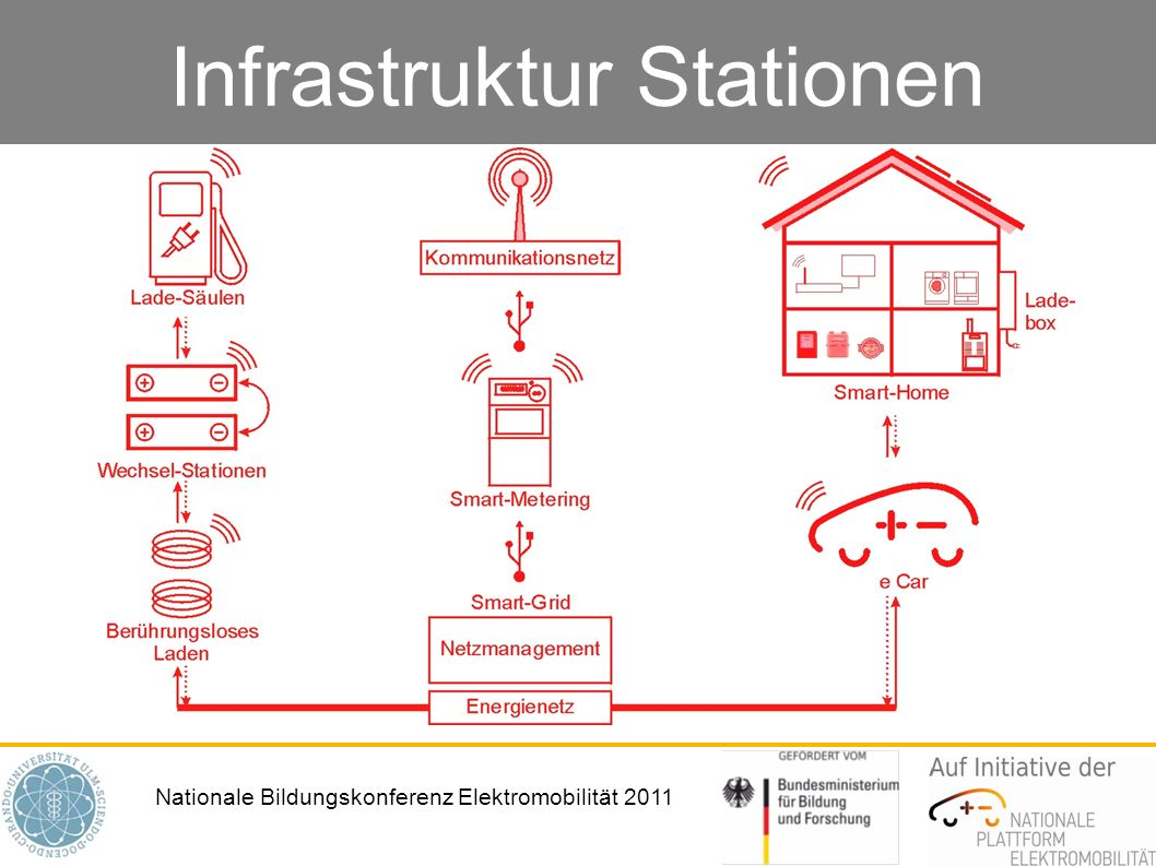 Infrastruktur Stationen