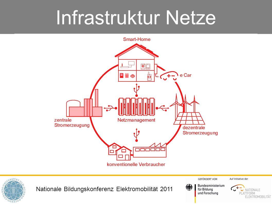 Infrastruktur Netze