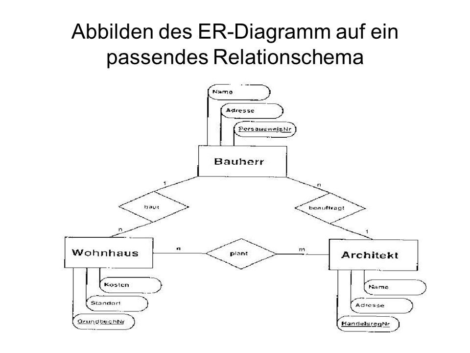 Abbilden des ER-Diagramm auf ein passendes Relationschema