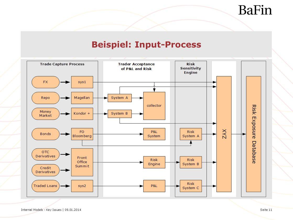 Beispiel: Input-Process