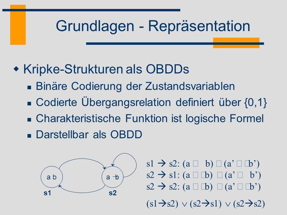 Grundlagen - Repräsentation