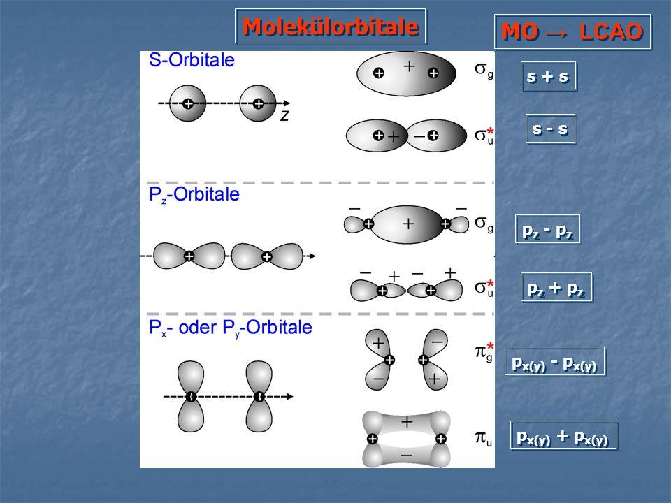 Molekülorbitale MO → LCAO s + s s - s pz - pz pz + pz px(y) - px(y)