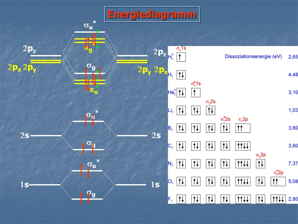 Energiediagramm su* 2pz pg* 2pz sg 2px 2py 2py 2px pu su* 2s 2s sg su*
