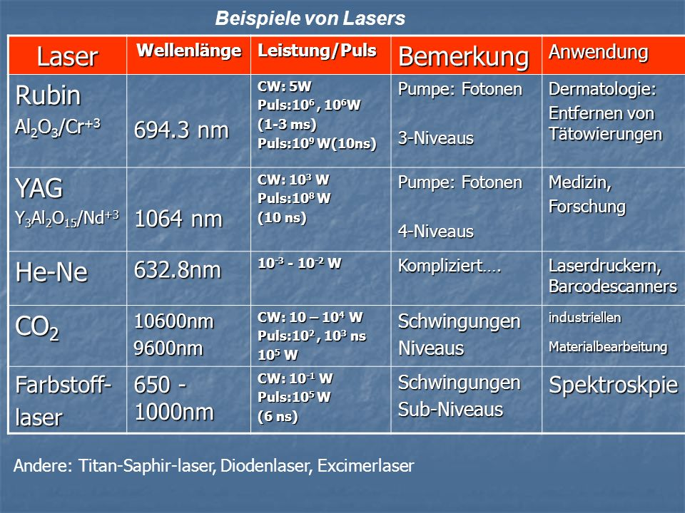 Laser Bemerkung Rubin YAG He-Ne CO2 694.3 nm 1064 nm 632.8nm