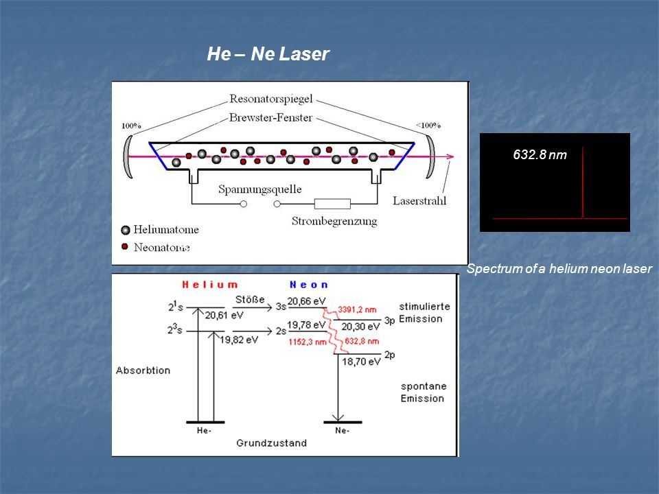 He – Ne Laser Spectrum of a helium neon laser nm