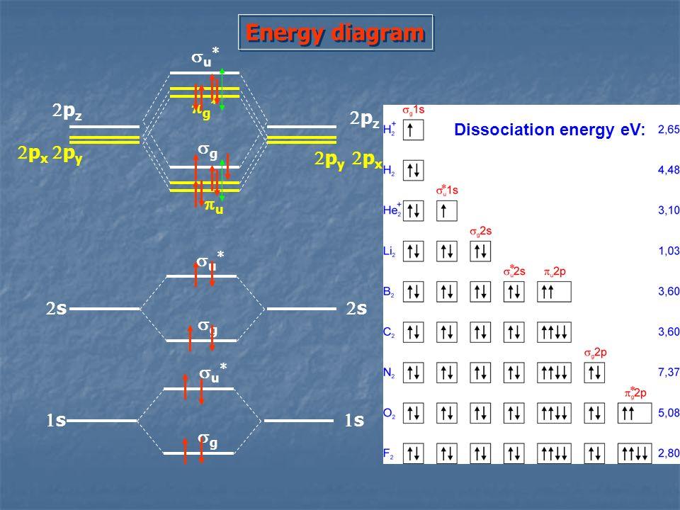 Energy diagram su* 2pz pg* 2pz sg 2px 2py 2py 2px pu su* 2s 2s sg su*