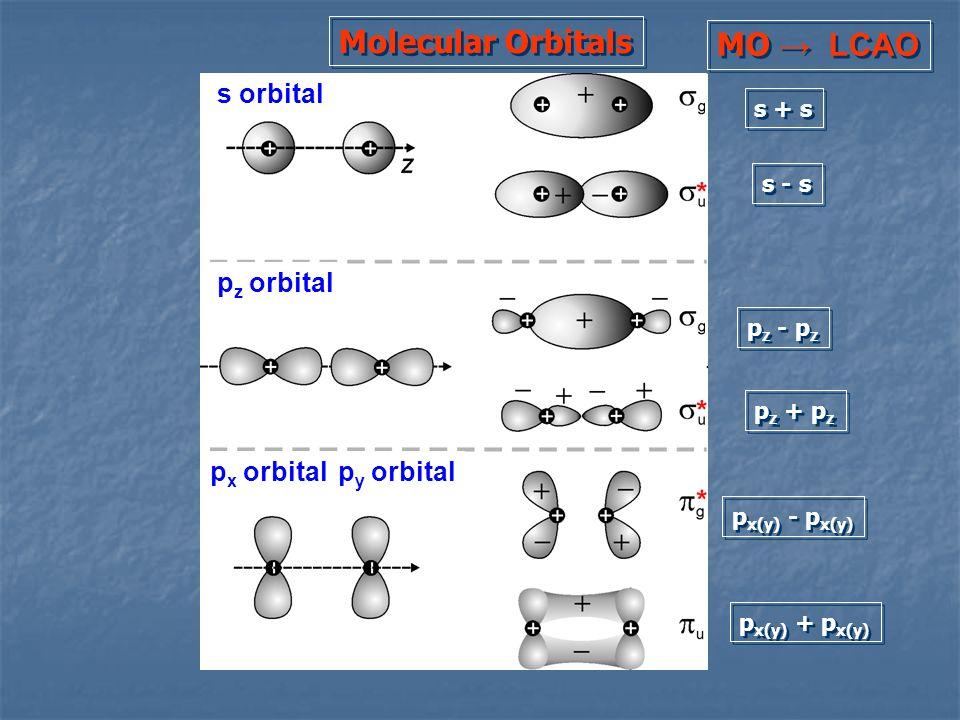 Molecular Orbitals MO → LCAO s orbital pz orbital px orbital