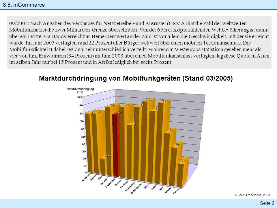 Marktdurchdringung von Mobilfunkgeräten (Stand 03/2005)