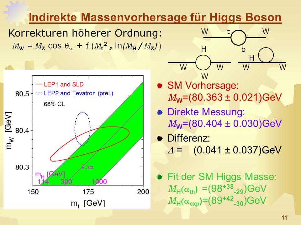Indirekte Massenvorhersage für Higgs Boson