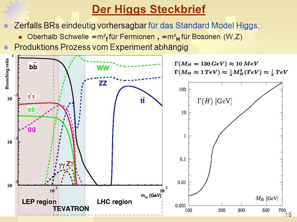 Der Higgs Steckbrief Zerfalls BRs eindeutig vorhersagbar für das Standard Model Higgs: Oberhalb Schwelle µm²f für Fermionen , µm²H für Bosonen (W,Z)