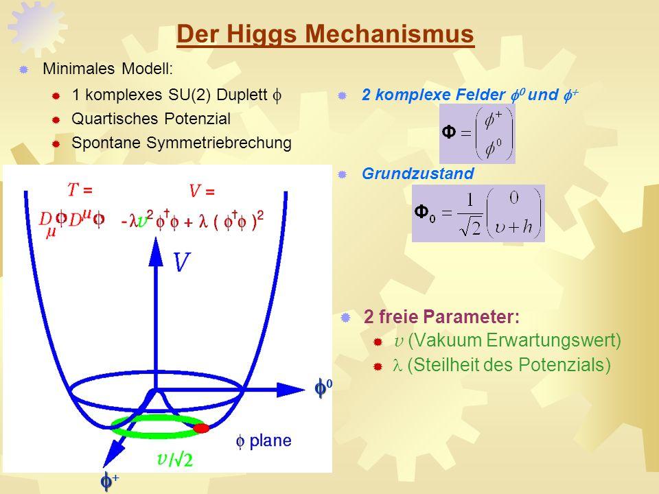 Der Higgs Mechanismus f0 f+ 2 freie Parameter: