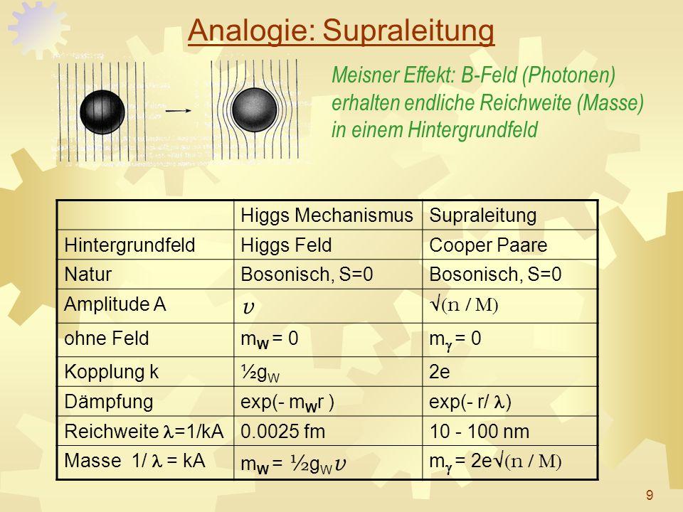 Analogie: Supraleitung