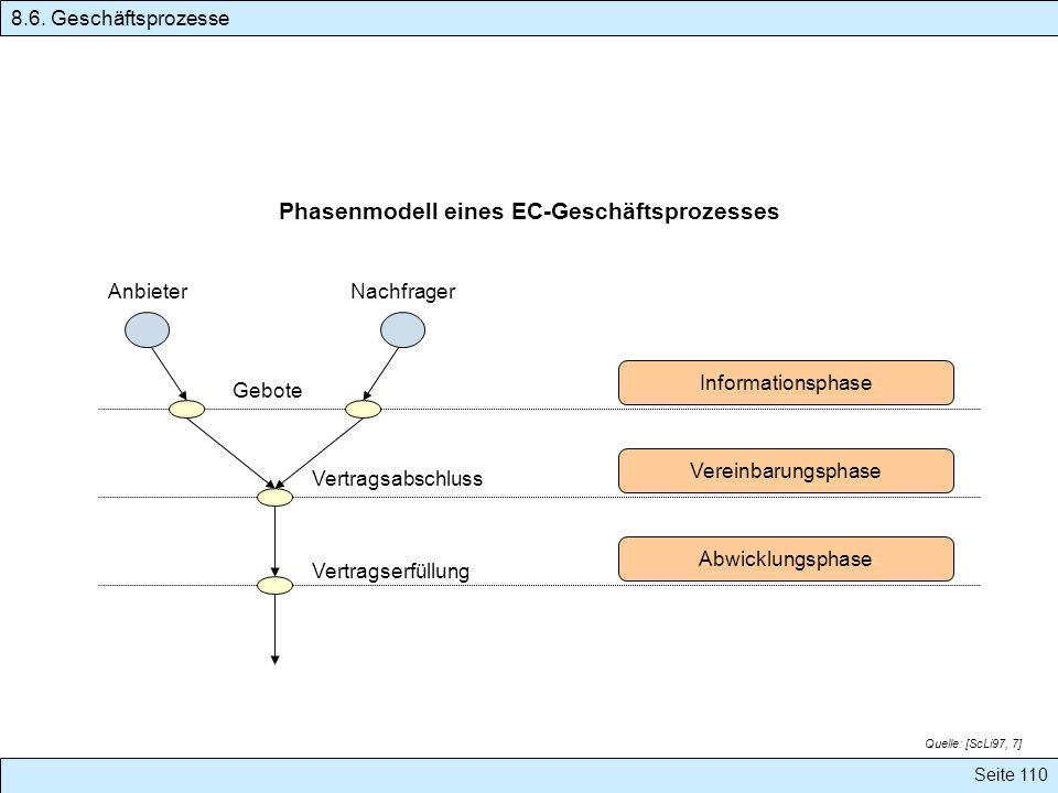 Phasenmodell eines EC-Geschäftsprozesses