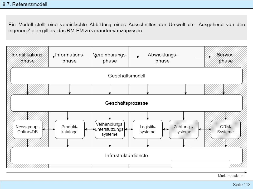 Infrastrukturdienste Identifikations- phase