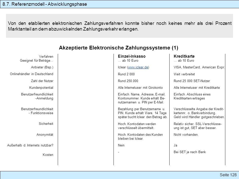 Akzeptierte Elektronische Zahlungssysteme (1)