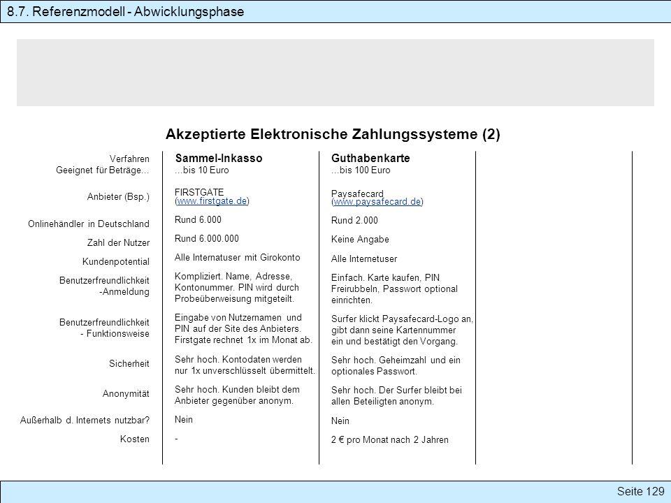 Akzeptierte Elektronische Zahlungssysteme (2)