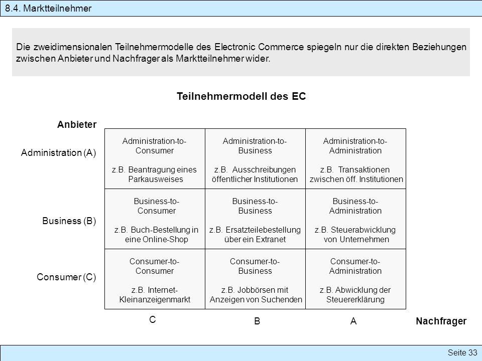 Teilnehmermodell des EC