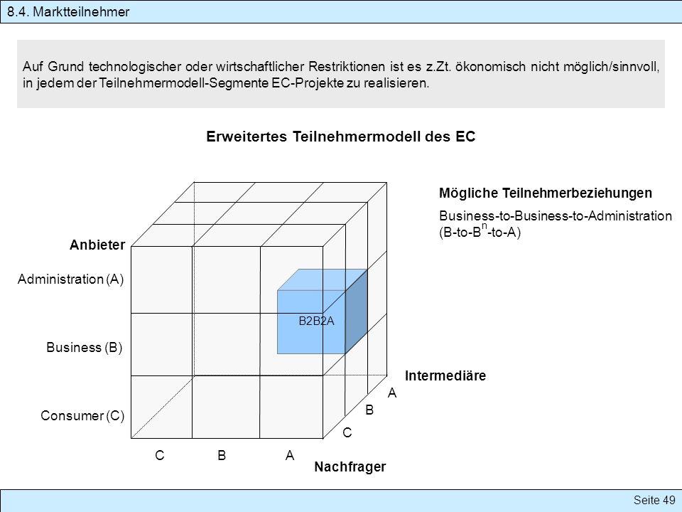 Erweitertes Teilnehmermodell des EC