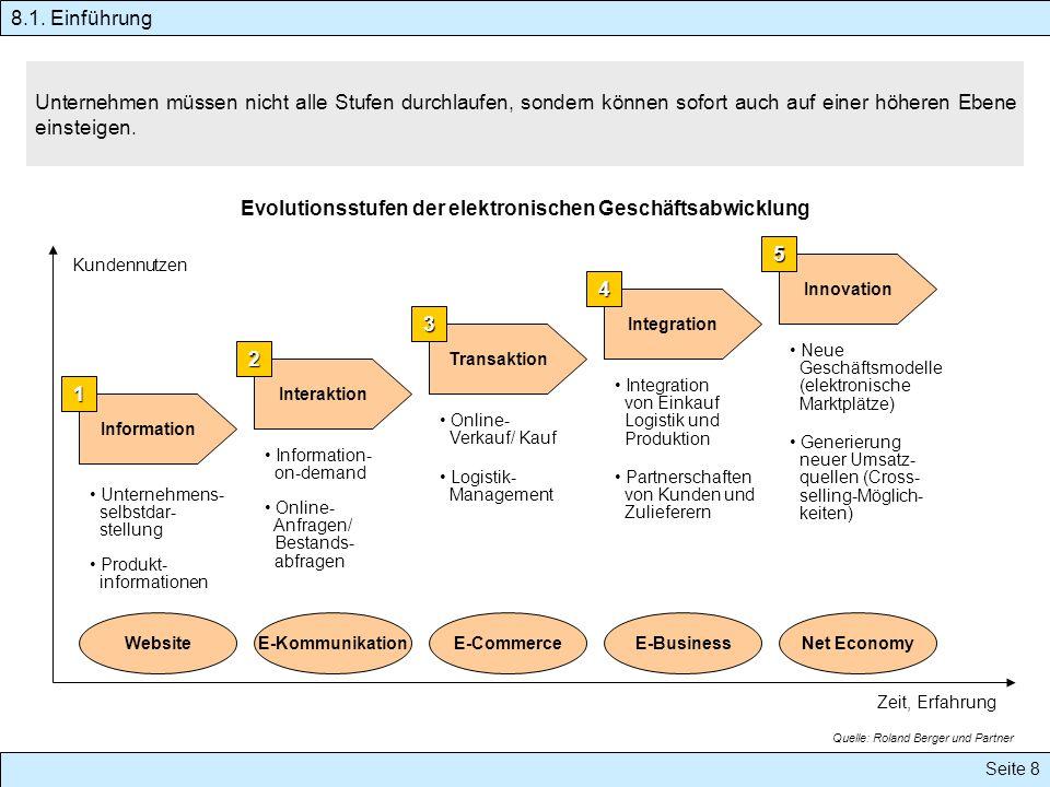 Evolutionsstufen der elektronischen Geschäftsabwicklung