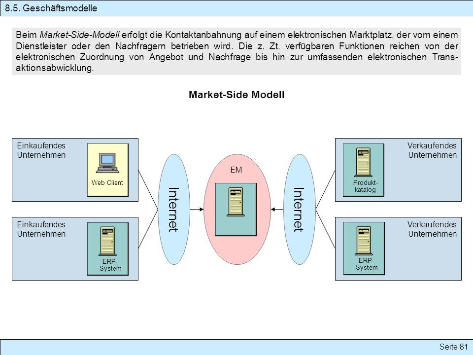 Internet Market-Side Modell 8.5. Geschäftsmodelle