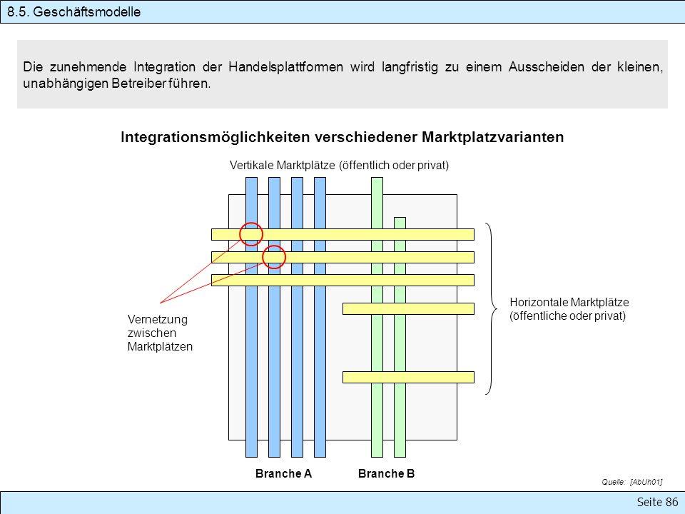 Integrationsmöglichkeiten verschiedener Marktplatzvarianten