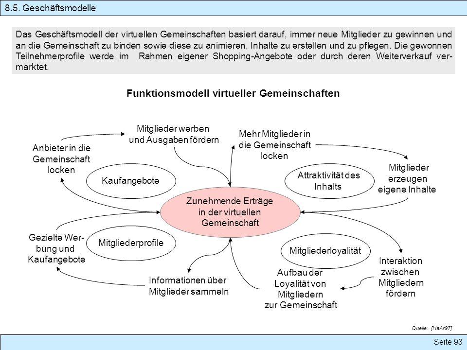 Funktionsmodell virtueller Gemeinschaften