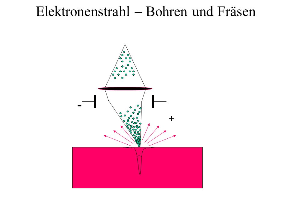 Elektronenstrahl – Bohren und Fräsen